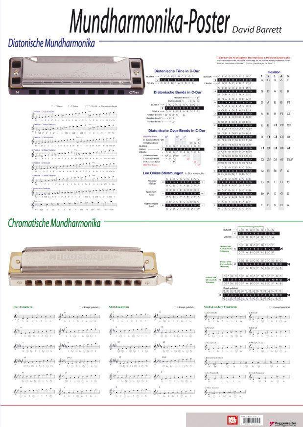 Poster Mundharmonika DAS Basiswissen für Mundharmonikas Voggenreiter 0482