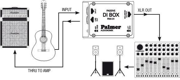 Palmer PAN 04 passive Stereo DI-Box